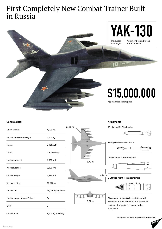 Yak-130 pilot training aircraft - Sputnik International