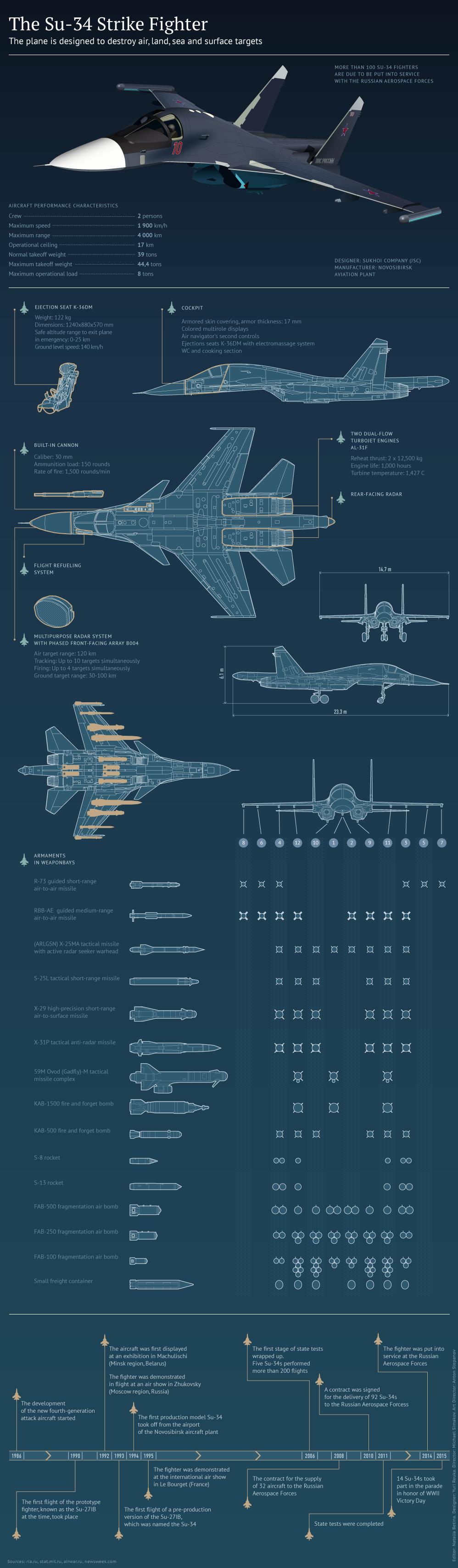 The Su-34 Strike Fighter - Sputnik International