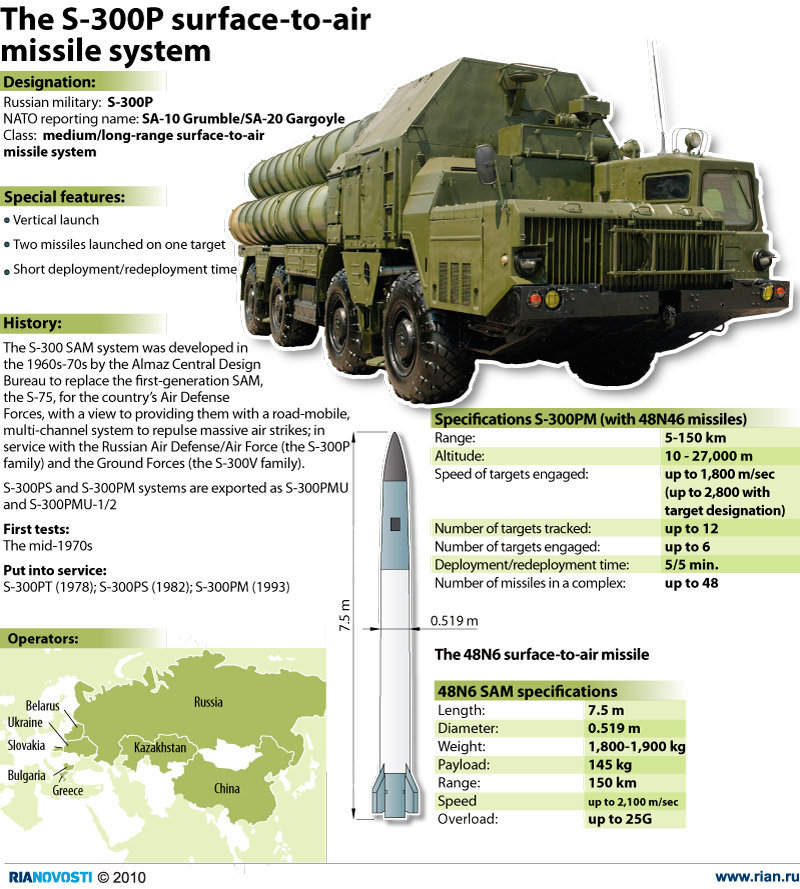 The S-300-P surface-to-air missile system - Sputnik International