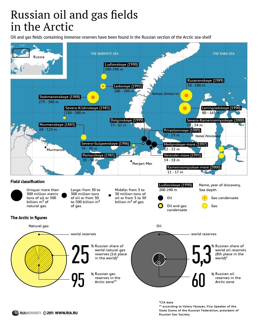 Russian oil and gas fields in the Arctic - Sputnik International