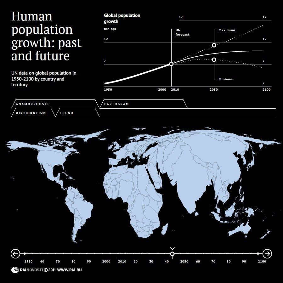 Global population change - Sputnik International