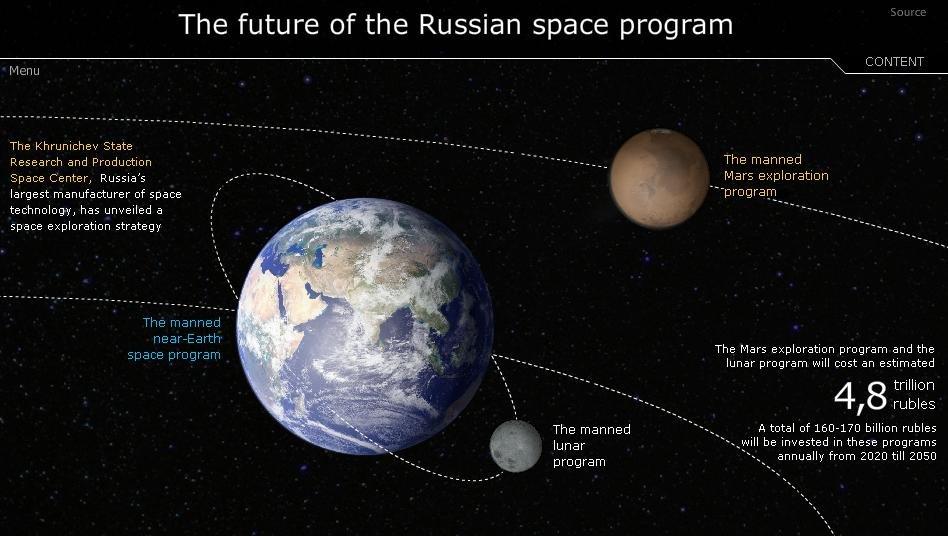 The future of the Russian space program - Sputnik International