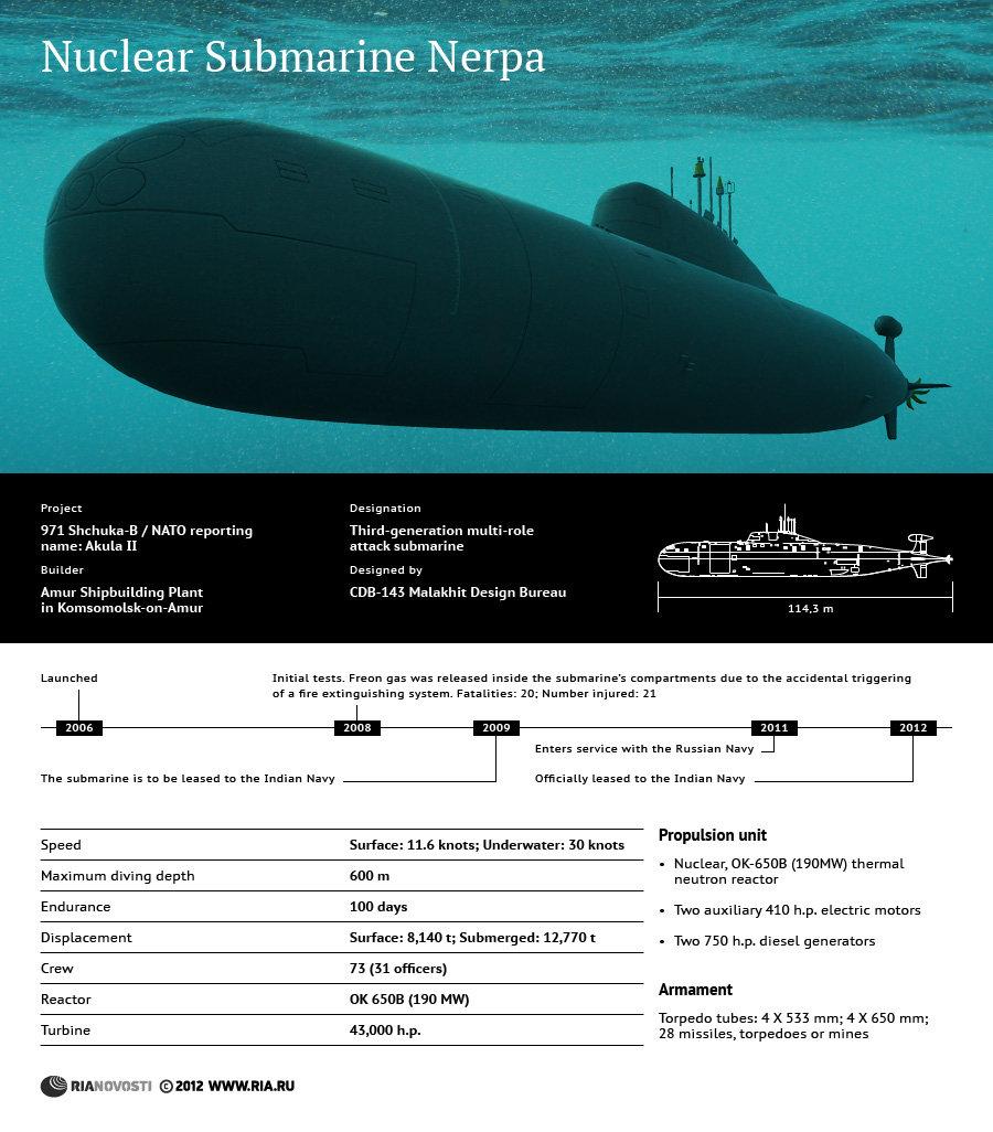 Nuclear Submarine Nerpa  - Sputnik International