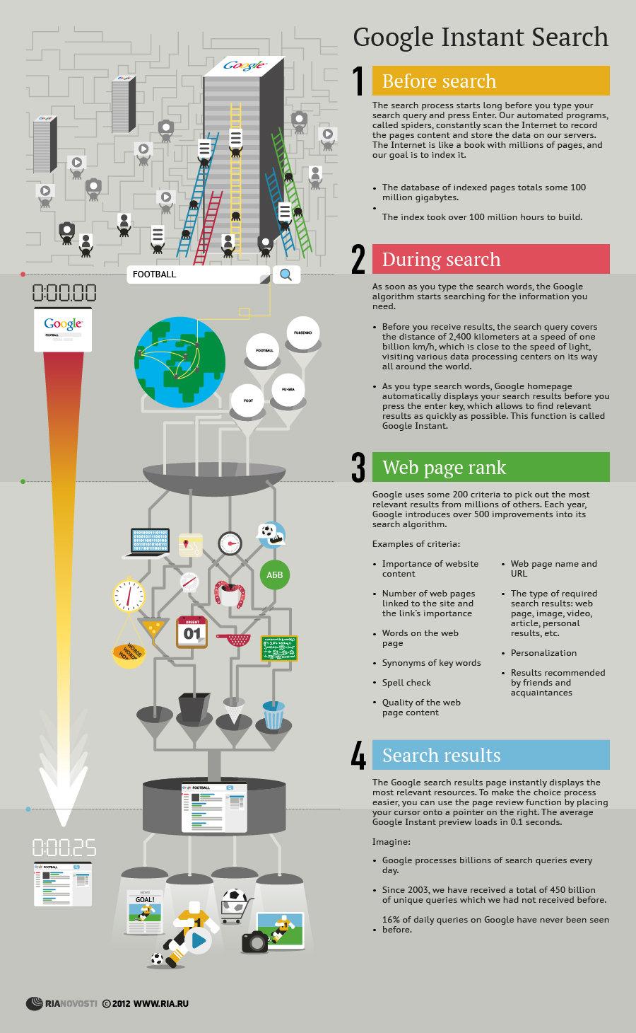 Google Instant Search - Sputnik International