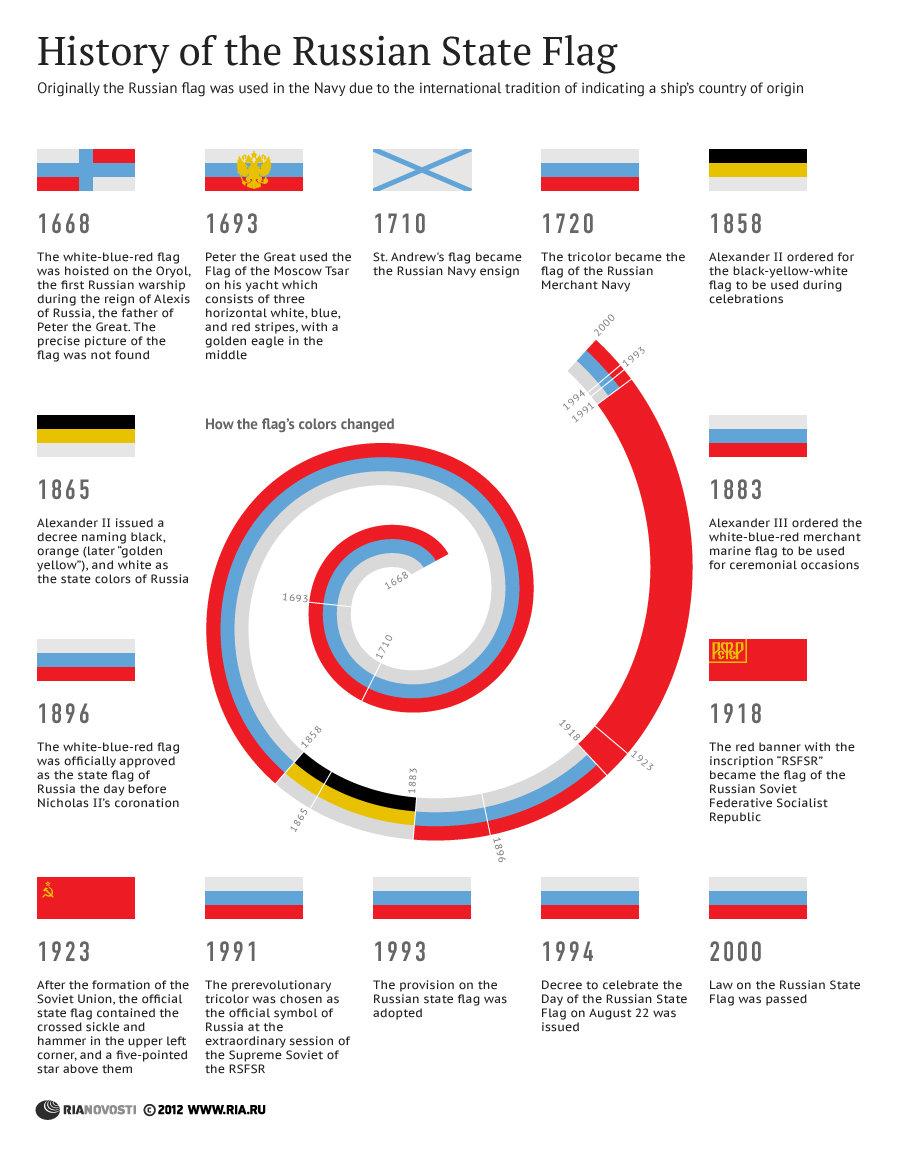 History of the Russian State Flag - Sputnik International