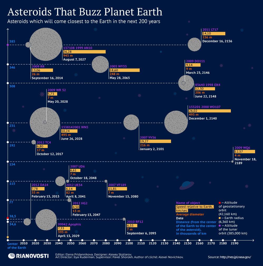 Asteroids That Buzz Planet Earth - Sputnik International