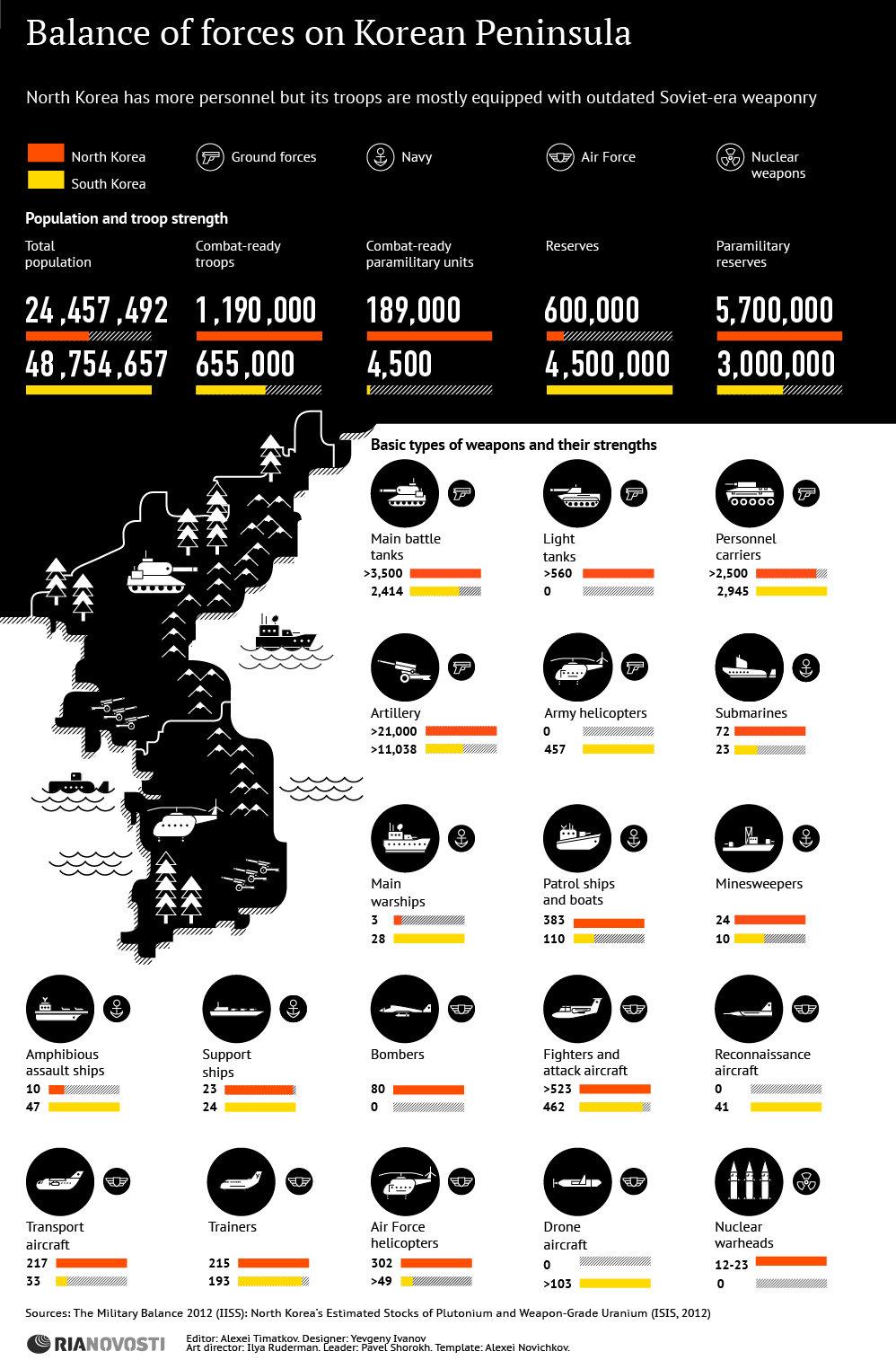 Balance of Forces on Korean Peninsula - Sputnik International