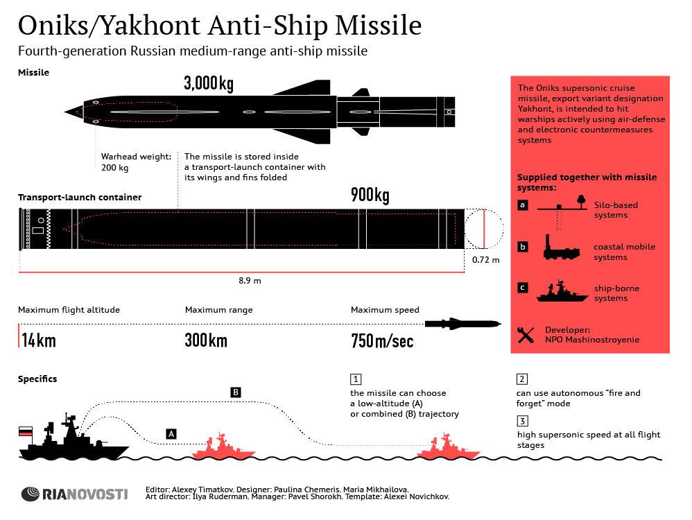 Yakhont Medium-Range Anti-Ship Missile - Sputnik International