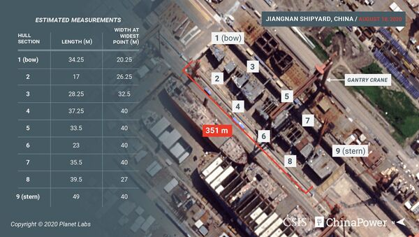 Satellite imagery from August 18 reveals new details of the construction of China's third aircraft carrier. For the first time since construction began, the vessel's hull blocks can be seen uncovered and laid out in order - Sputnik International