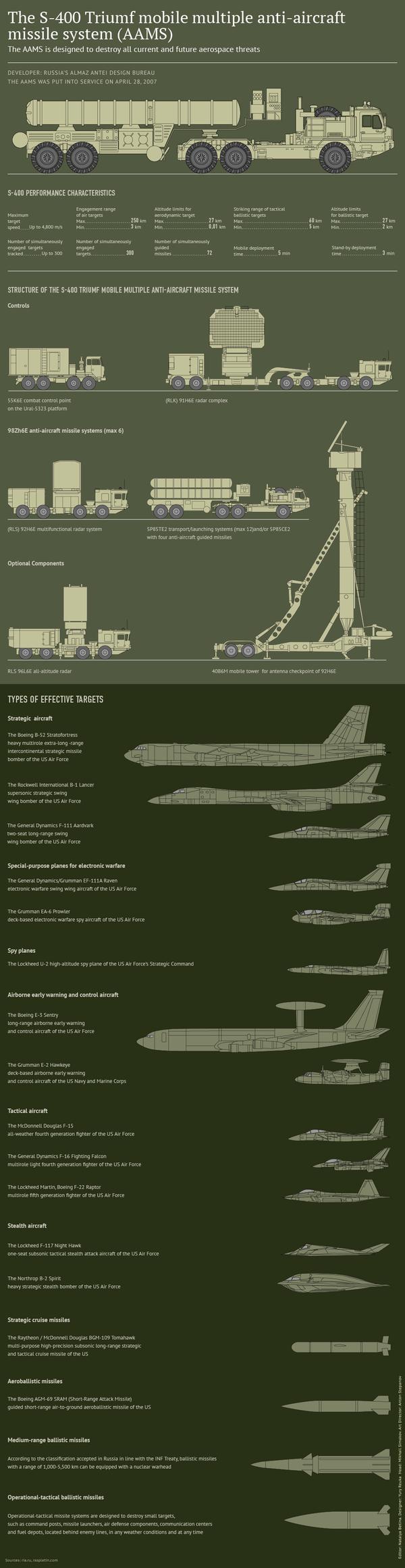 The S-400 Triumf Mobile Multiple Anti-Aircraft Missile System (AAMS) - Sputnik International