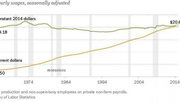Average hourly wages, seasonally adjusted - Sputnik International