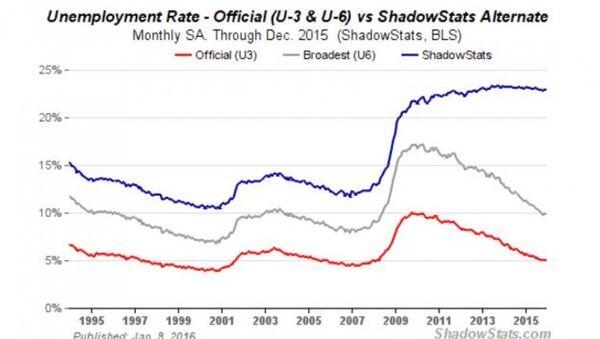 Unemployment rate - Sputnik International