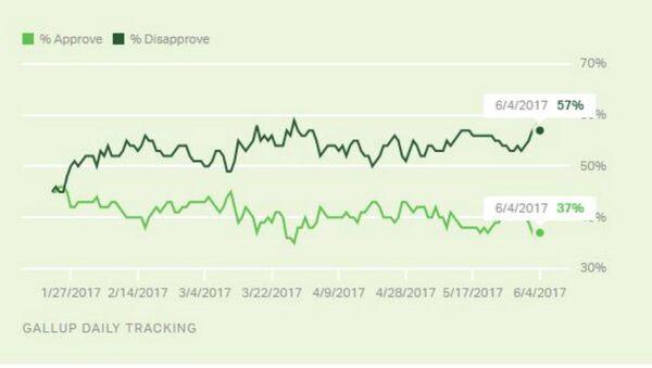 Trump Approval Ratings Tank - Sputnik International