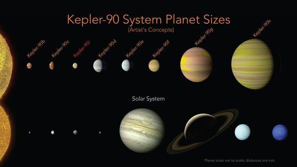 Kepler-90 System - Sputnik International