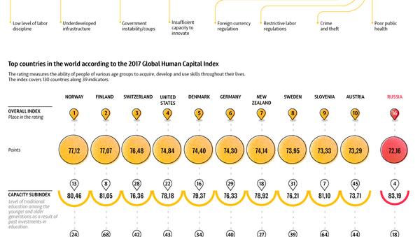 The World Economic Forum - Sputnik International