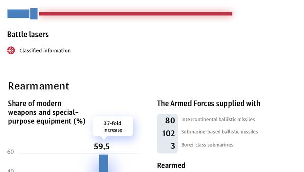 Improvement of the Russian Armed Forces - Sputnik International