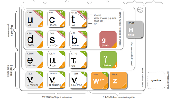 Standard Model Elementary Particles - Sputnik International