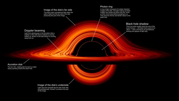 A labeled still from the animation details different parts of a black hole's anatomy - Sputnik International