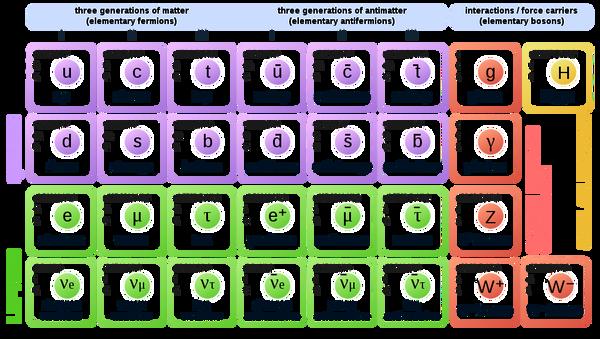 Standard Model of Elementary Particles  - Sputnik International