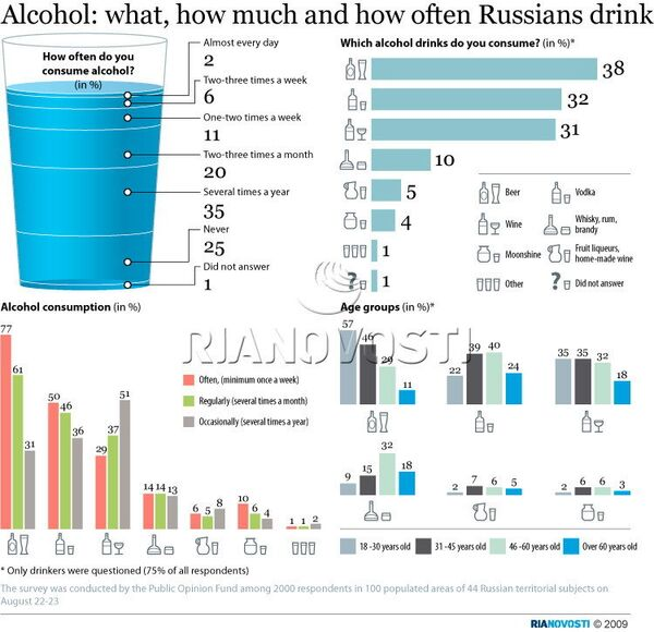 Alcohol: what, how much and how often Russians drink - Sputnik International