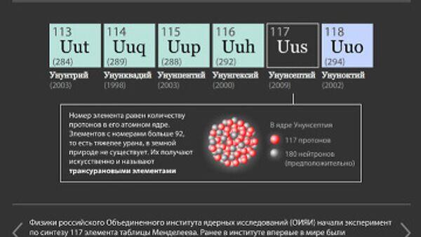 The 117th Element - Sputnik International