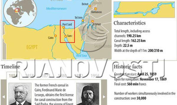 The Suez Canal: history, figures, facts - Sputnik International
