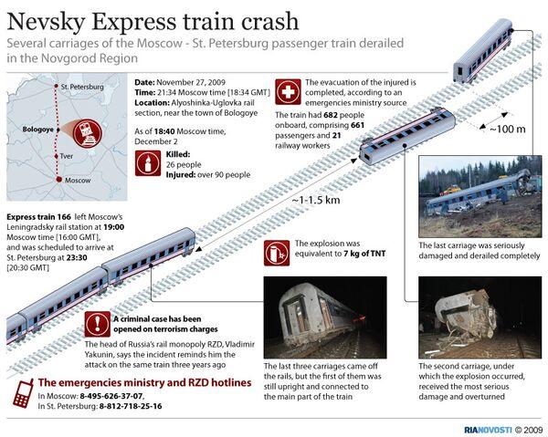 The Moscow-St. Petersburg train crash - Sputnik International