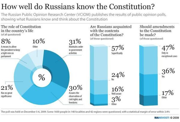 How well do Russians know the Constitution? - Sputnik International