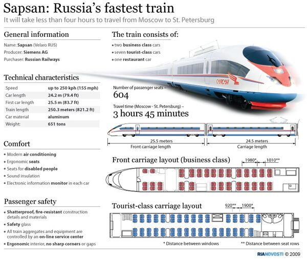 Sapsan: Russia's fastest train - Sputnik International