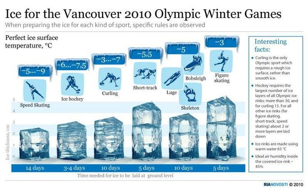 Ice for the Vancouver 2010 Olympic Winter Games - Sputnik International