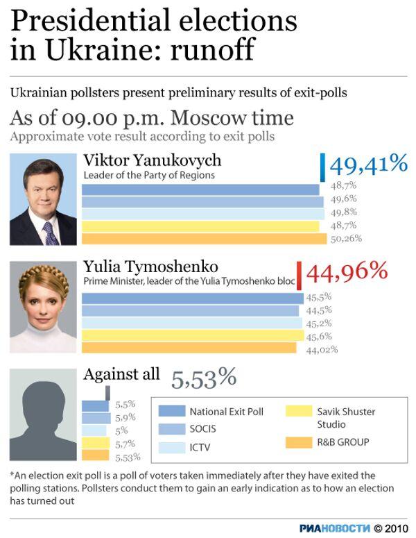 Presidential elections in Ukraine: runoff - Sputnik International