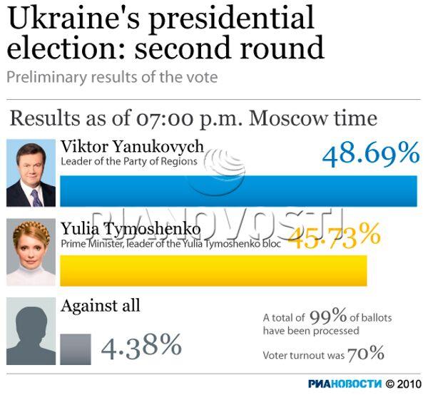 Ukraine's presidential election: second round - Sputnik International