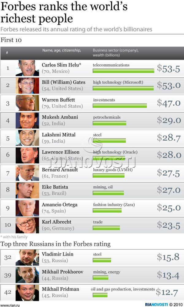 Forbes ranks the world's richest people - Sputnik International