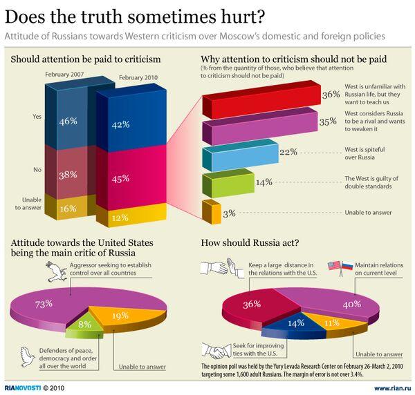 Does the truth sometimes hurt? - Sputnik International