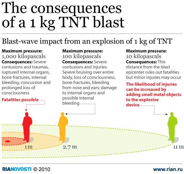 The consequences of a 1 kg TNT blast - Sputnik International