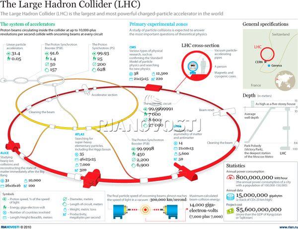The Large Hadron Collider (LHC) - Sputnik International