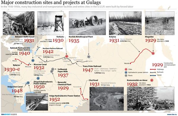 Major construction sites and projects at Gulags - Sputnik International