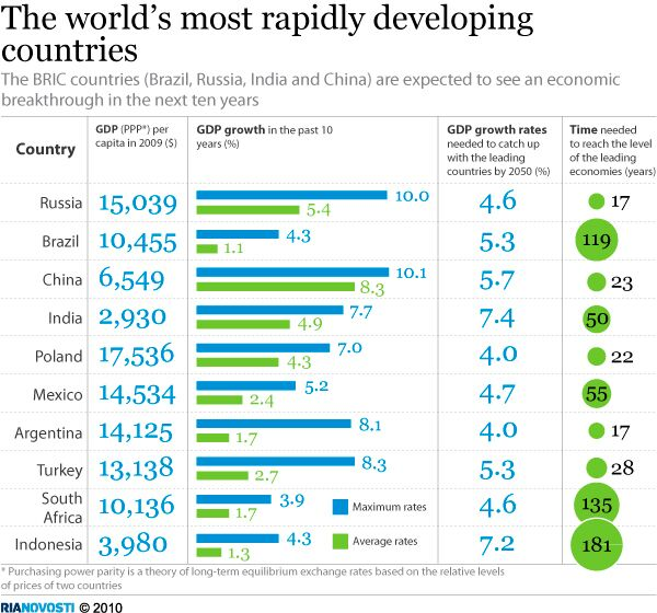 The world's most rapidly developing countries  - Sputnik International