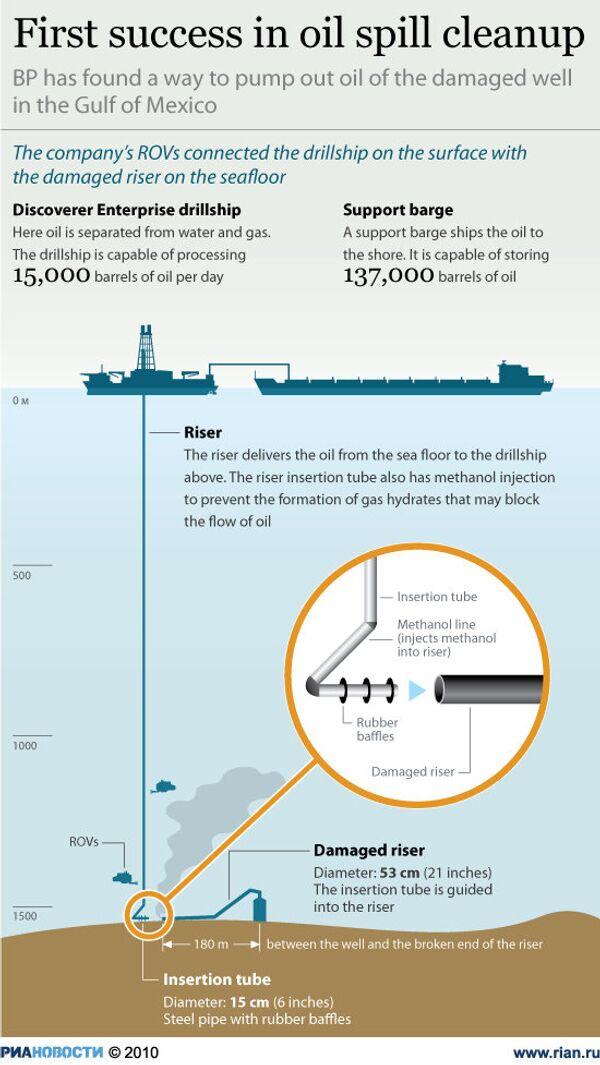First success in oil spill cleanup - Sputnik International