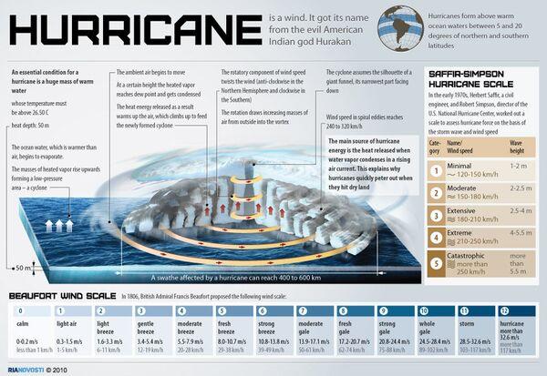 Hurricane  - Sputnik International