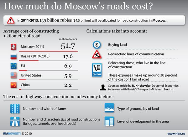 How much do Moscow's roads cost? - Sputnik International