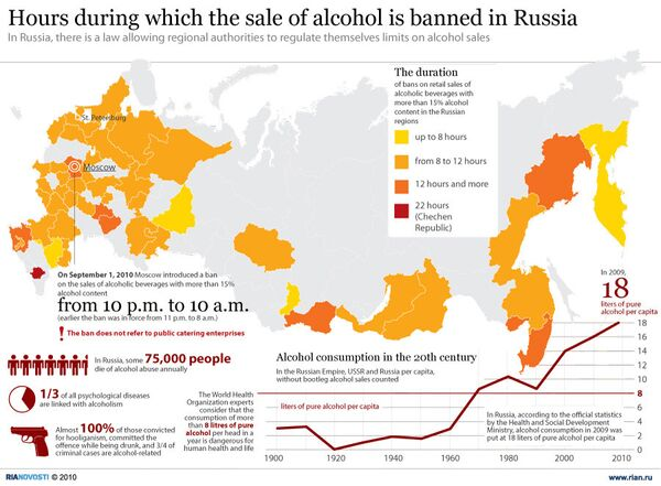 Hours during which the sale of alcohol is banned in Russia - Sputnik International