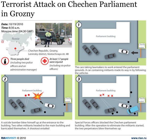 Terrorist Attack on Chechen Parliament in Grozny - Sputnik International