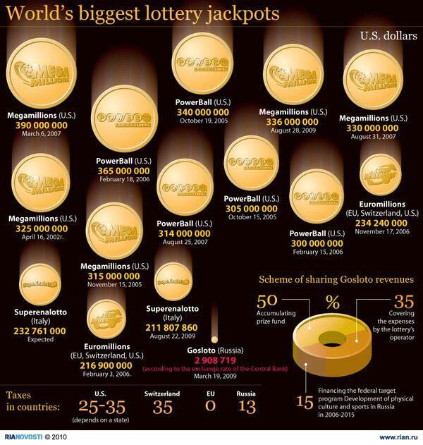 World's biggest lottery jackpots - Sputnik International