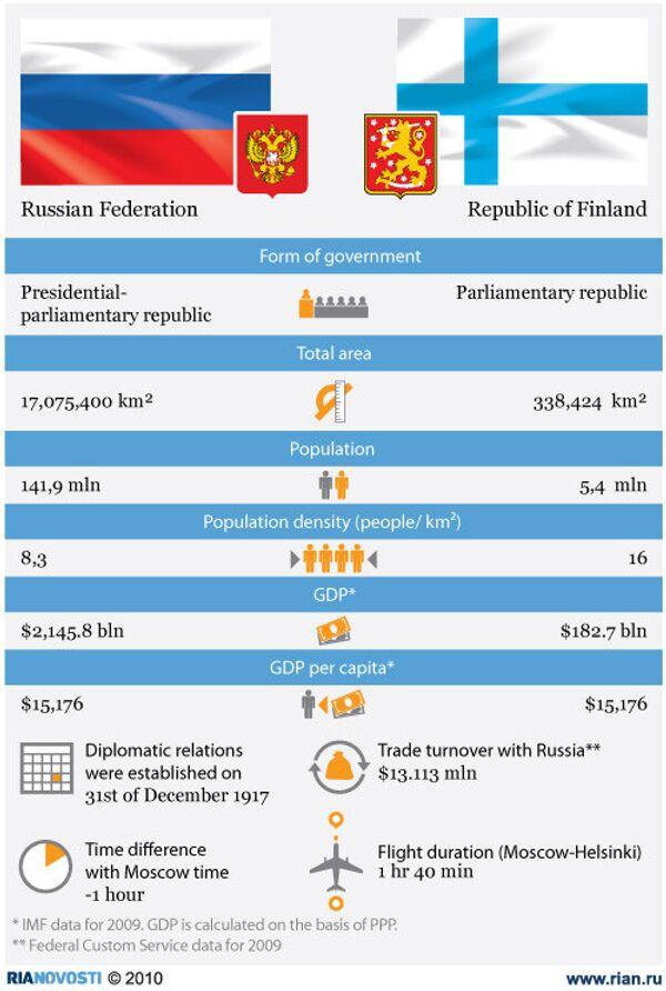 Russia and Finland: key figures - Sputnik International