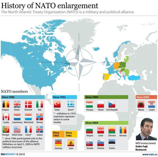 History of NATO enlargement - Sputnik International
