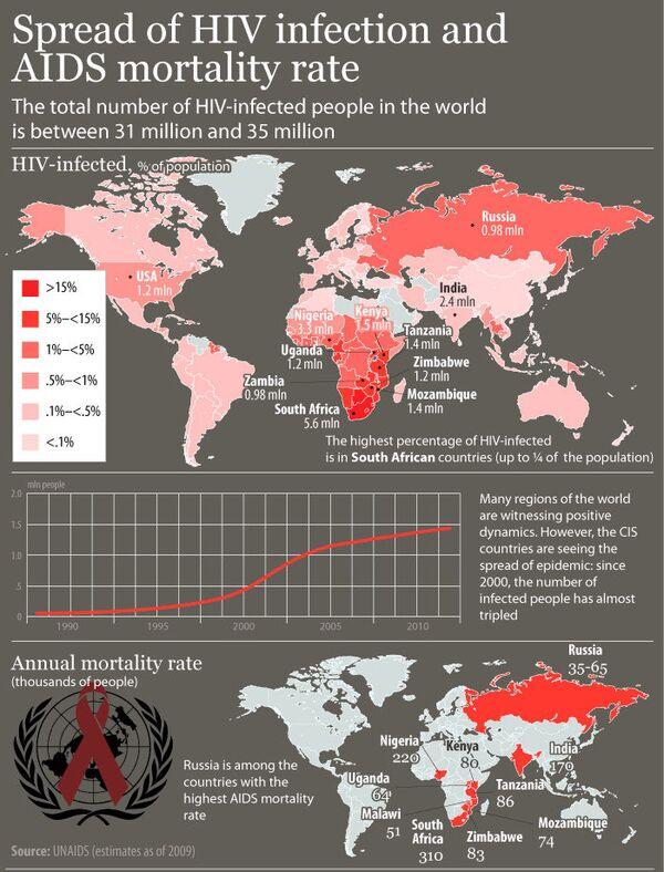Spread of HIV infection around the world  - Sputnik International