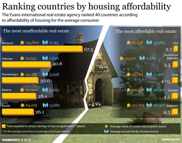 Ranking countries by housing affordability - Sputnik International