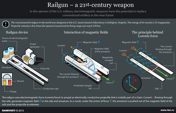 Railgun – a 21st-century weapon - Sputnik International