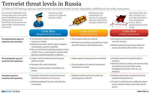 Terrorist threat levels in Russia - Sputnik International